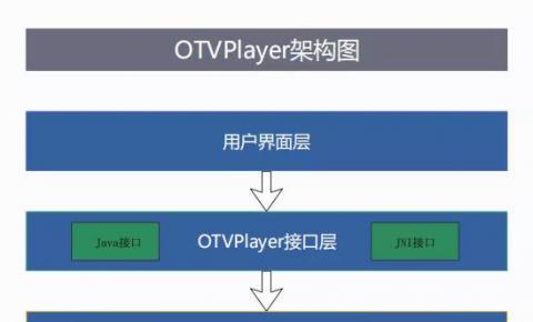 首发丨亦非云正式对外发布【OTVPlayer播放器】
