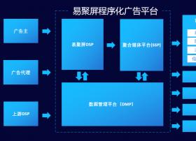 康佳易平方首推跨场景DSP,助力互联网大屏营销升级