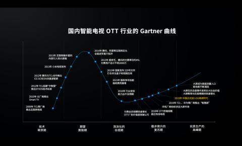 5G赋能智屏,准独角兽雷鸟科技探索场景互联网落地