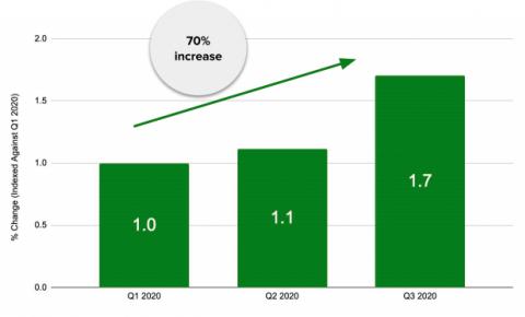 全球CTV/OTT程序化广告支出增长70%,市场反馈积极