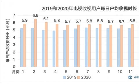 广电总局CVB数据:2020年全年电视收视用户每日户均收视时长5.85小时