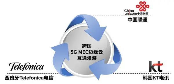 联通5G携手Telefonica和KT实现MEC边缘云流量漫游