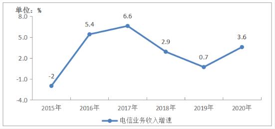 工信部:12月IPTV用户总数达3.15亿户,已开通5G基站超过71.8万个