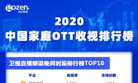 2020年OTT全年收视排行榜出炉!