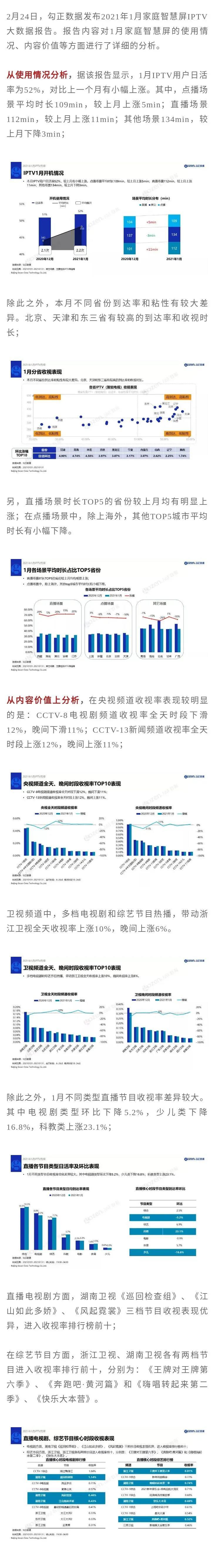【新数据】今年1月IPTV用户日活率为52%