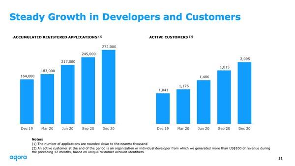 声网Agora:全年营收1.34亿美元,同比增长107.3%