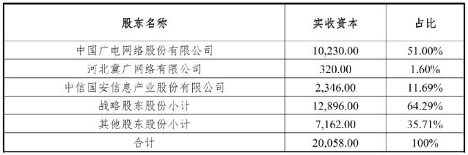 中国广播电视网络有限公司成为河北广电第一大股东