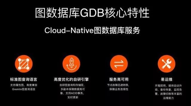 上海华瑞银行采用阿里云图数据库GDB打造智慧风控