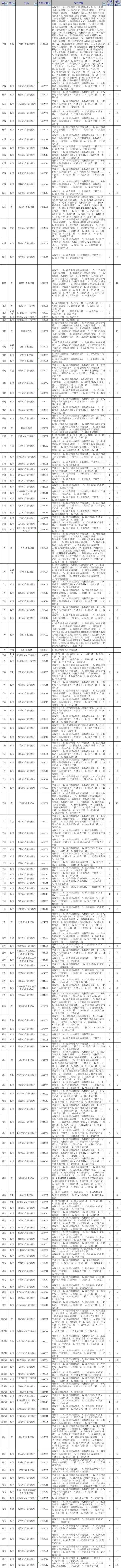 【数据】中国有多少家广播电视台?