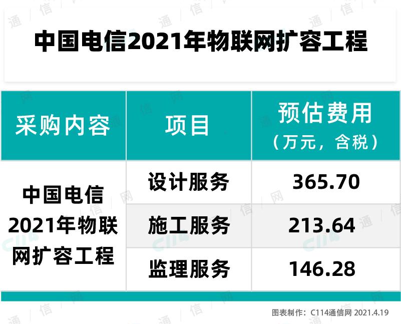 中国电信启动2021年物联网扩张工程项目招标