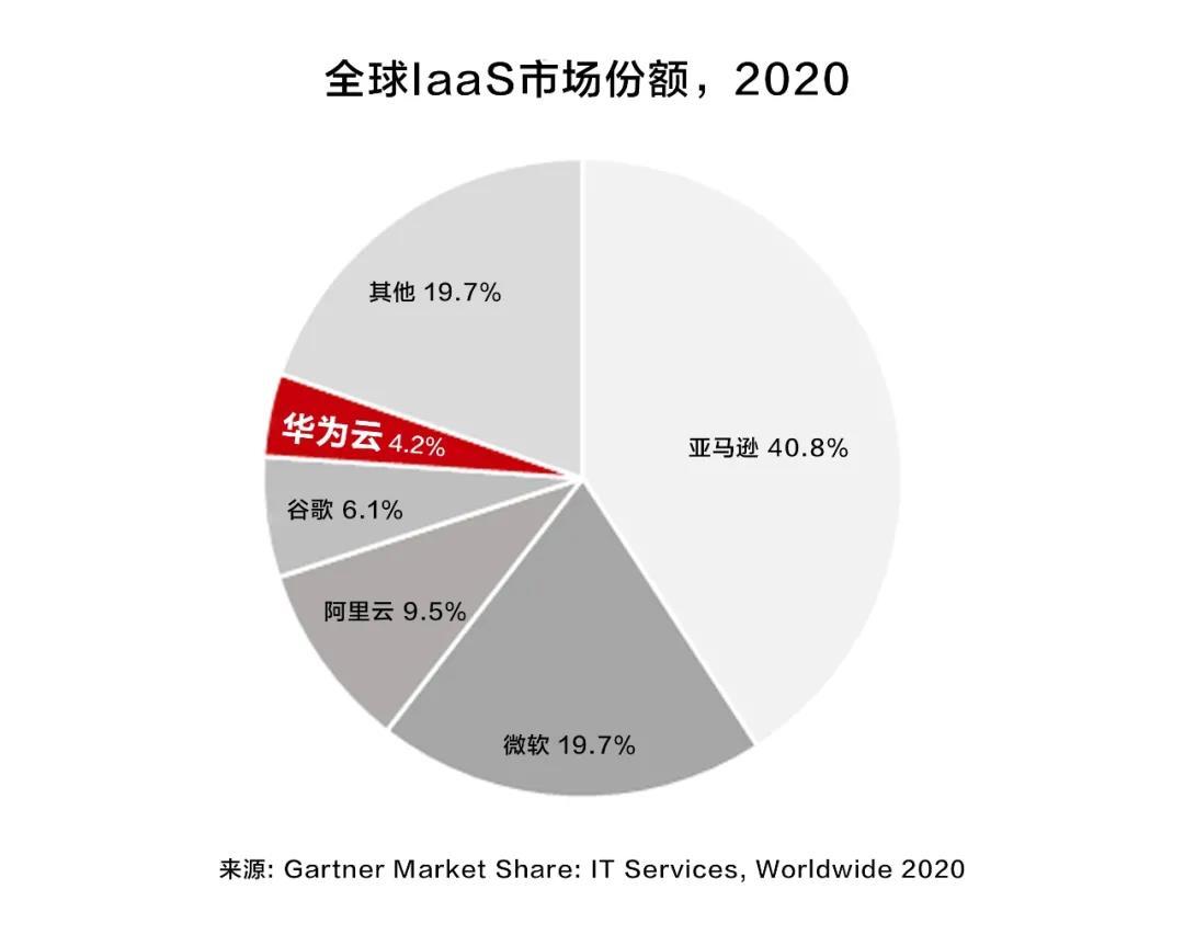Gartner:华为云位居全球市场前五