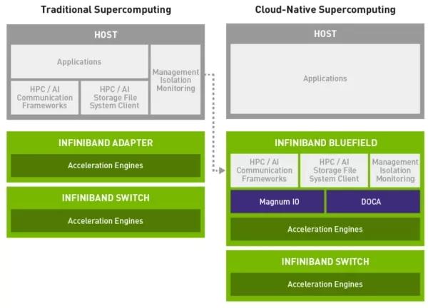 云原生超级计算已经到来:何为云原生超级计算机?