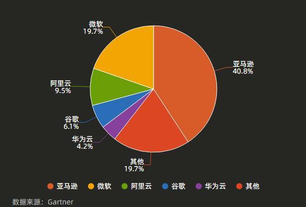 2020全球云计算市场:亚马逊40.8%、微软19.7%、阿里云9.5%、谷歌6.1%、华为云4.2%