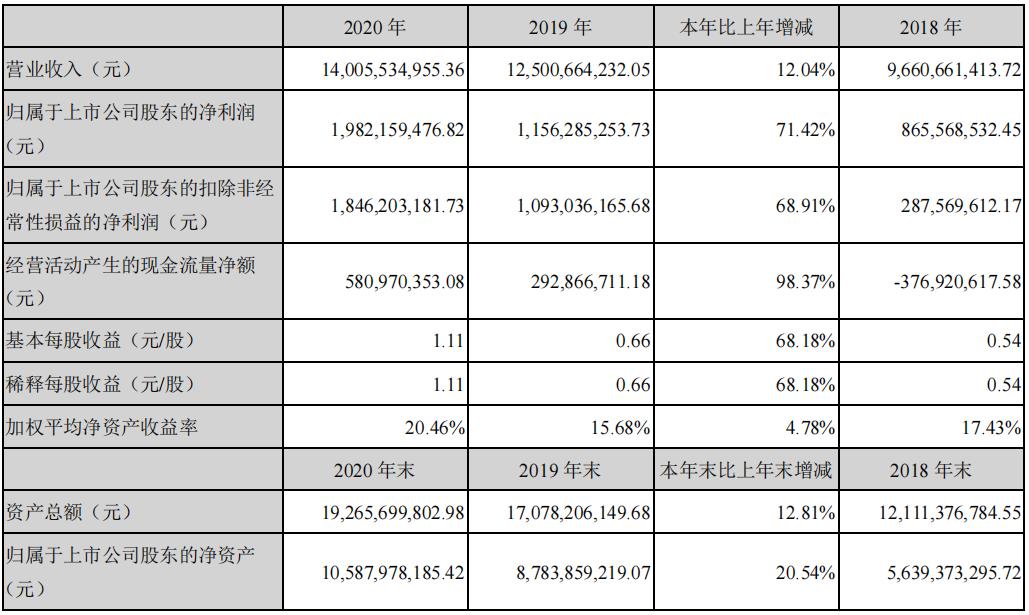 芒果超媒2020年实现营业收入140亿,芒果TV有效会员达3613万!