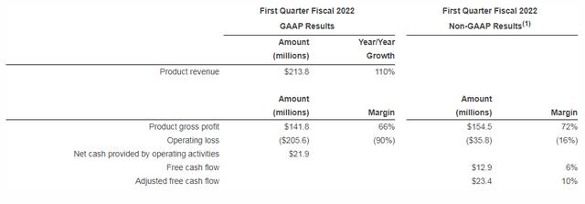 云数据仓库公司Snowflake公布2022财年第一季度财报 总营收2.289亿美元