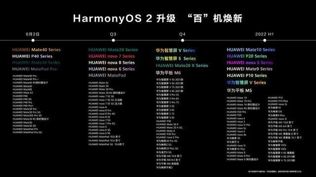 划时代的HarmonyOS 2,助力新一代华为智慧屏V系列