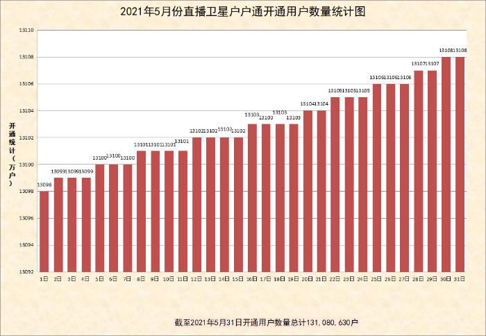 5月新增户户通用户11万 总开通数达13108万