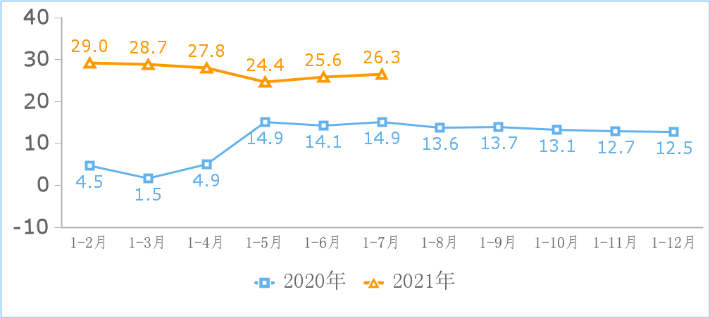 工信部:音视频服务领域收入增速连续三个月小幅下调