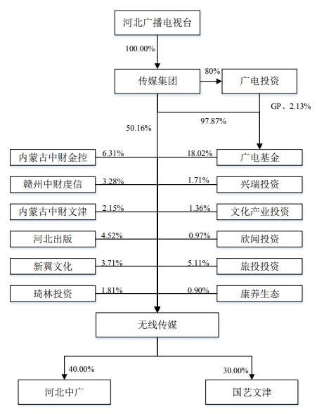 河北广电IPO:主营业务为IPTV集成播控服务,拟投资4亿采购版权内容