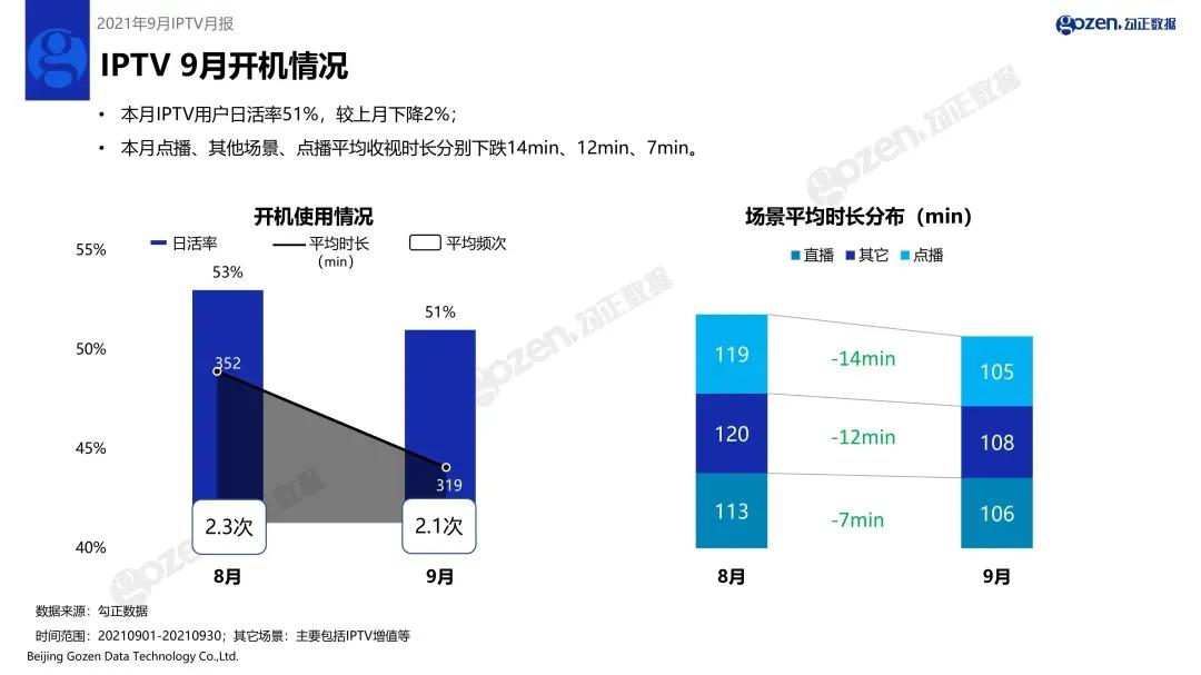9月IPTV用户日活率为51%