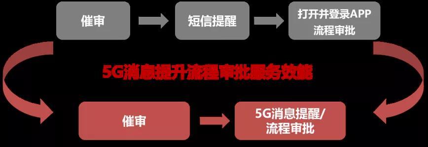 用友5G消息赋能报销审批流程便捷化