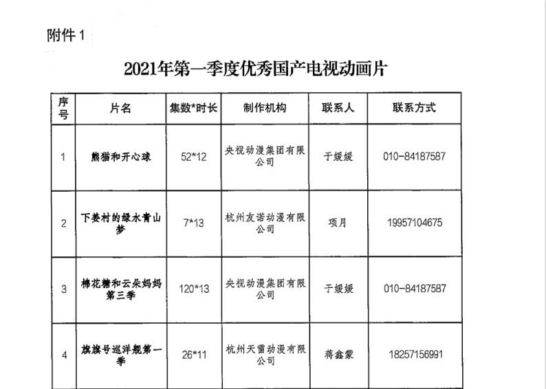 广电总局发布2021年一、二季度优秀国产电视动画片公告