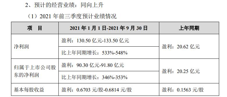 TCL科技前三季度预计净利润超130亿