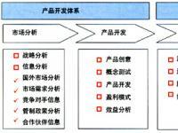 中国电信转型下的营销策略分析