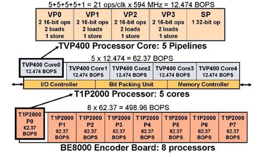 BIRTV2009 美国Telairity 公司携高清编码器及方案全面亮相