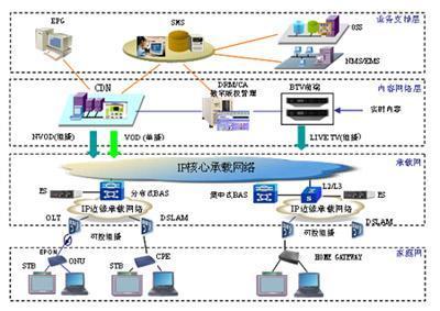 华为IPTV解决方案总体介绍