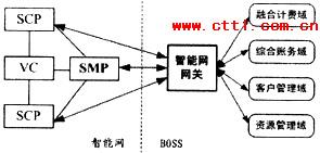智能网和BOSS系统对预付费业务的支撑分析