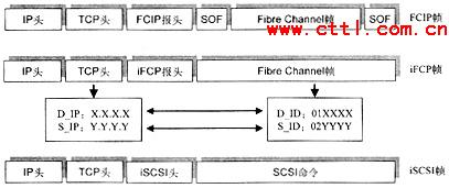 IP存储网络技术及标准化进程