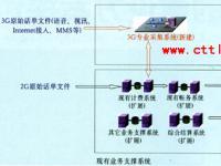 3G业务支撑系统的建设方案探讨
