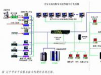辽宁数字电视节目平台总体设计理念及其实践